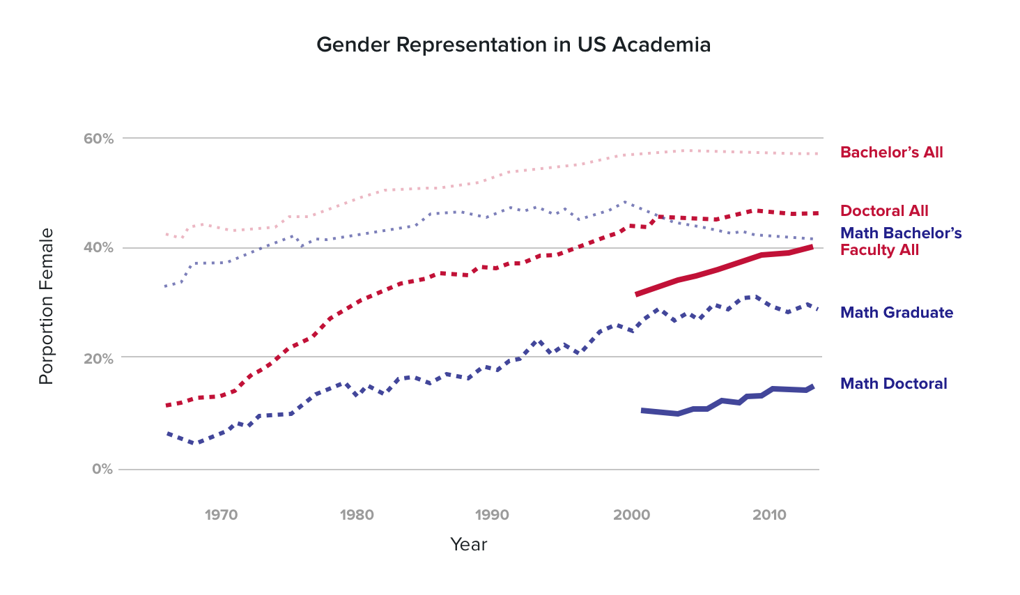 gender representation The study examines on-screen representations of female characters in the top 100 grossing films the prevalence of gender stereotypes and behind-the-scenes.